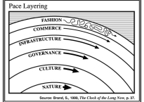 Pace Layers of Change