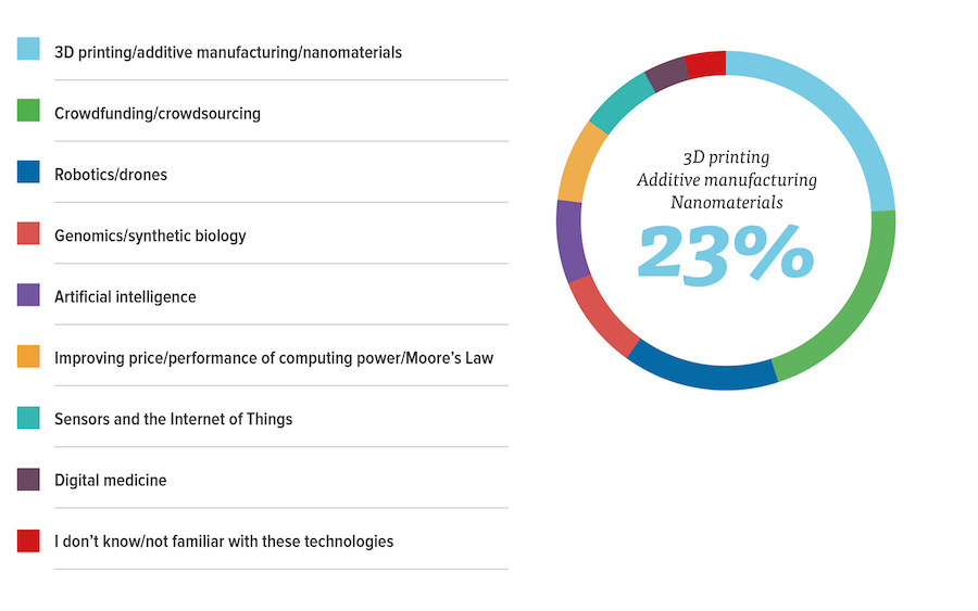 Technologies with the Most Disruptive Impact in the Next 3 Years